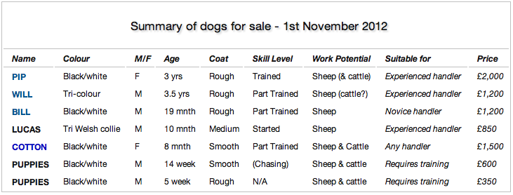 This is the current list of the sheepdogs and puppies we have for sale on the working sheepdog website